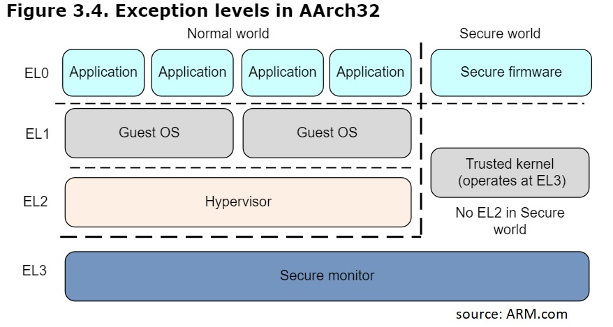 aarch32 exception levels
