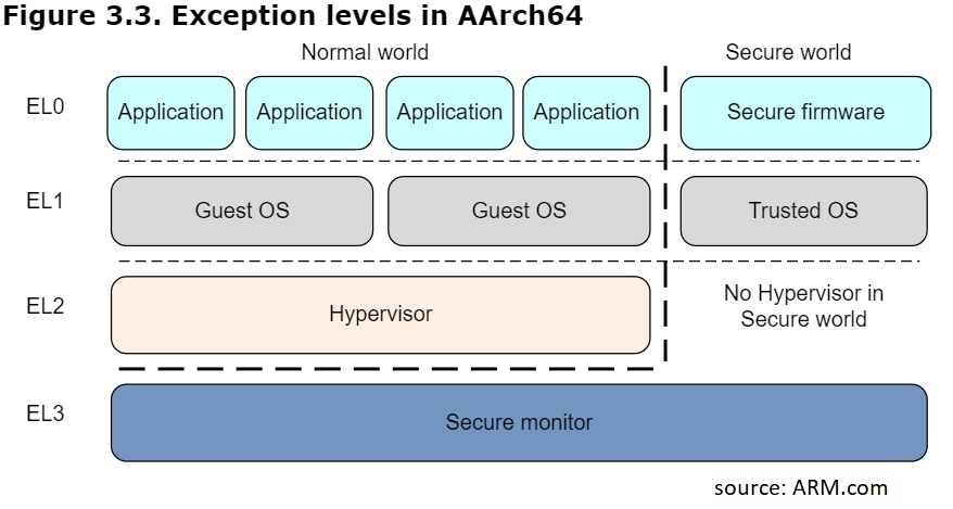 aarch64 exception levels